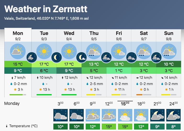 utmr weather forecast chart